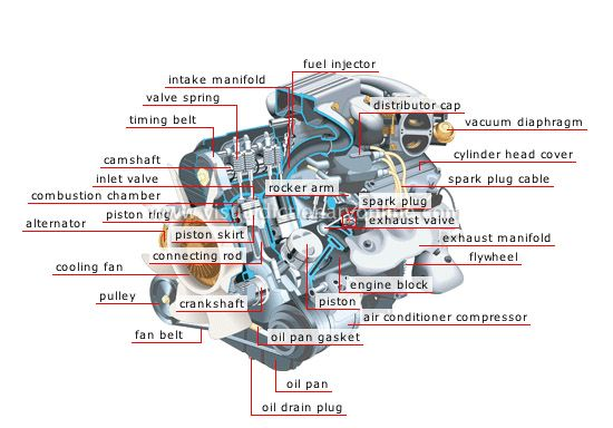 Engine Structure In Detail