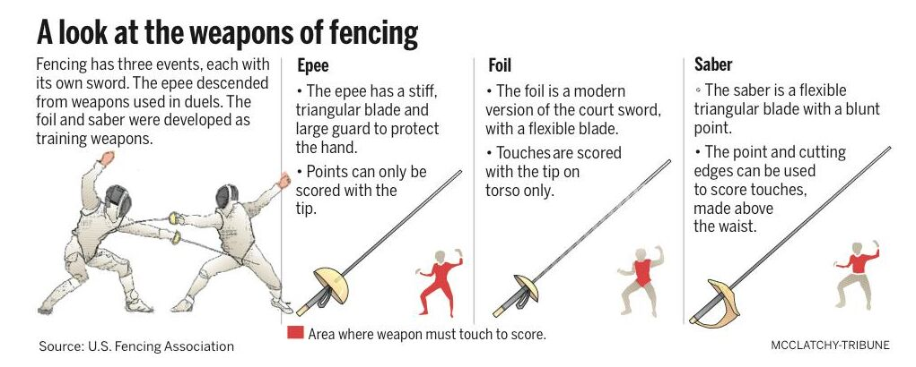 Weapons Of Fencing Diagram