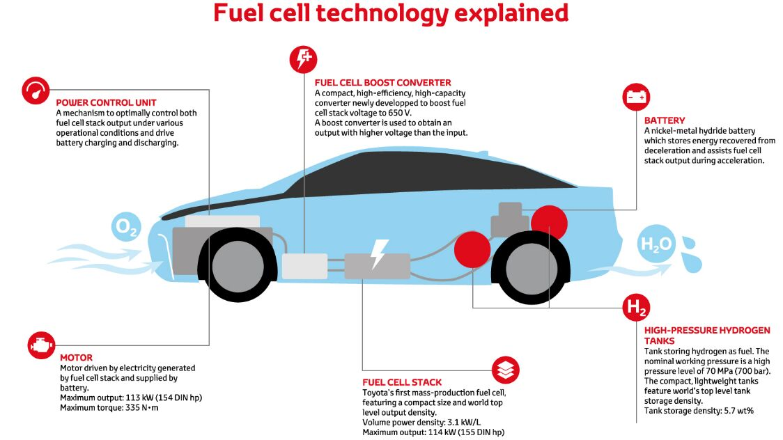 Fuel Cell Technology Explained Diagram