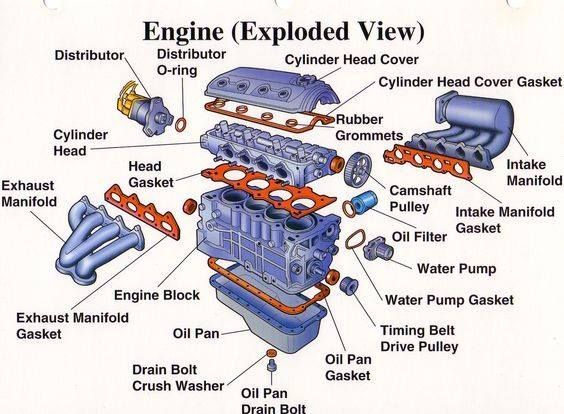 The Vehicle Engine Exploded View