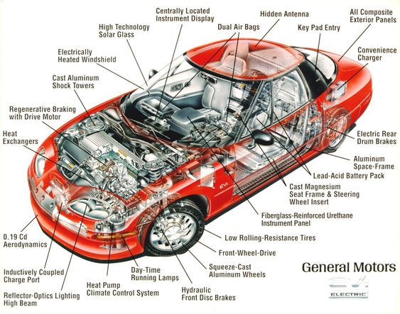 Car Internal Structure Superior View
