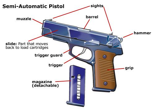 Semi-automatic Pistol Structure