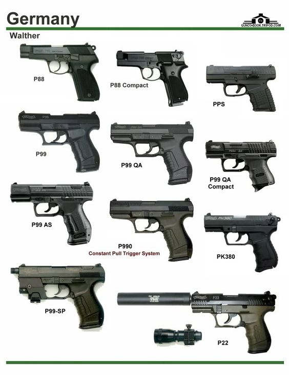 Germany Handguns Type