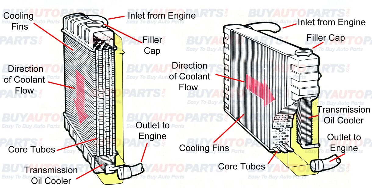 Car Radiator Diagram