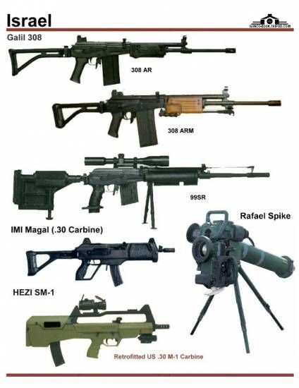 Israel Different Types Of Sniper Rifles And Machine Guns