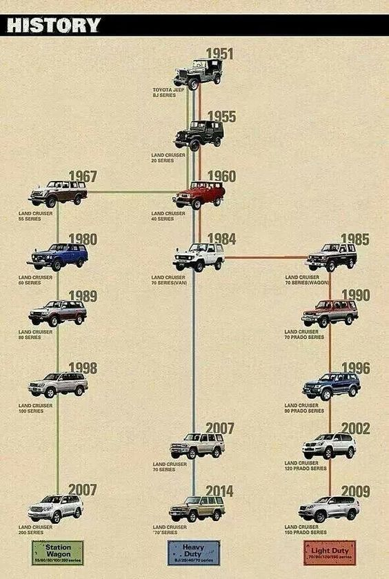 History Of The Land Cruiser