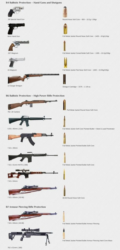 Handgun, Shotgun And Rifle Types
