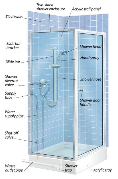 Shower Stall Anatomy