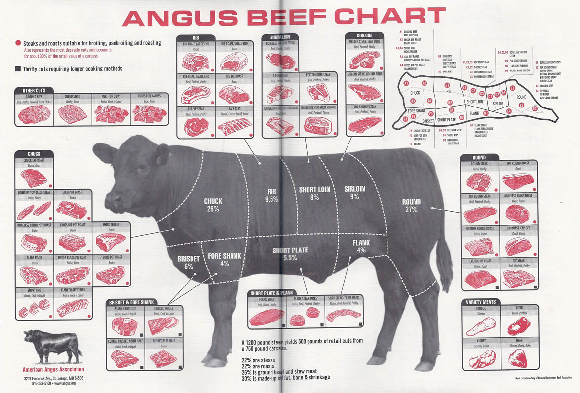 Angus Beef Chart In Detail