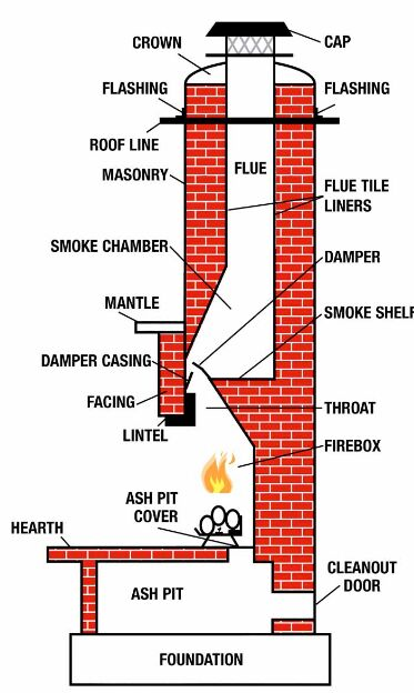 Fireplace Chimney Anatomy