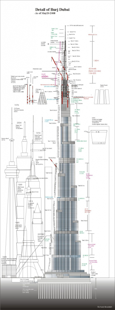 Diagram Of The Tallest Man In The World Burj Dubai Becomes World39s Tallest Man Made Structure Today