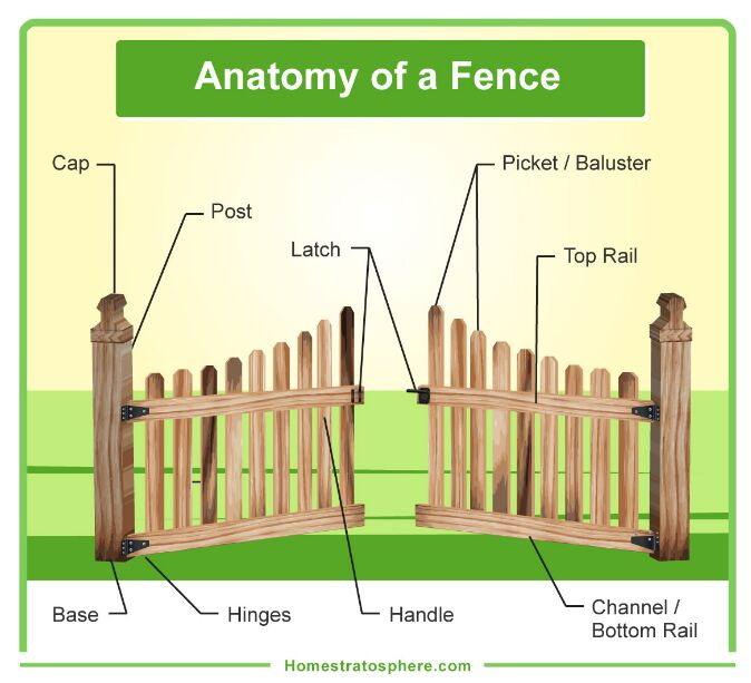Fence Anatomy In Detail