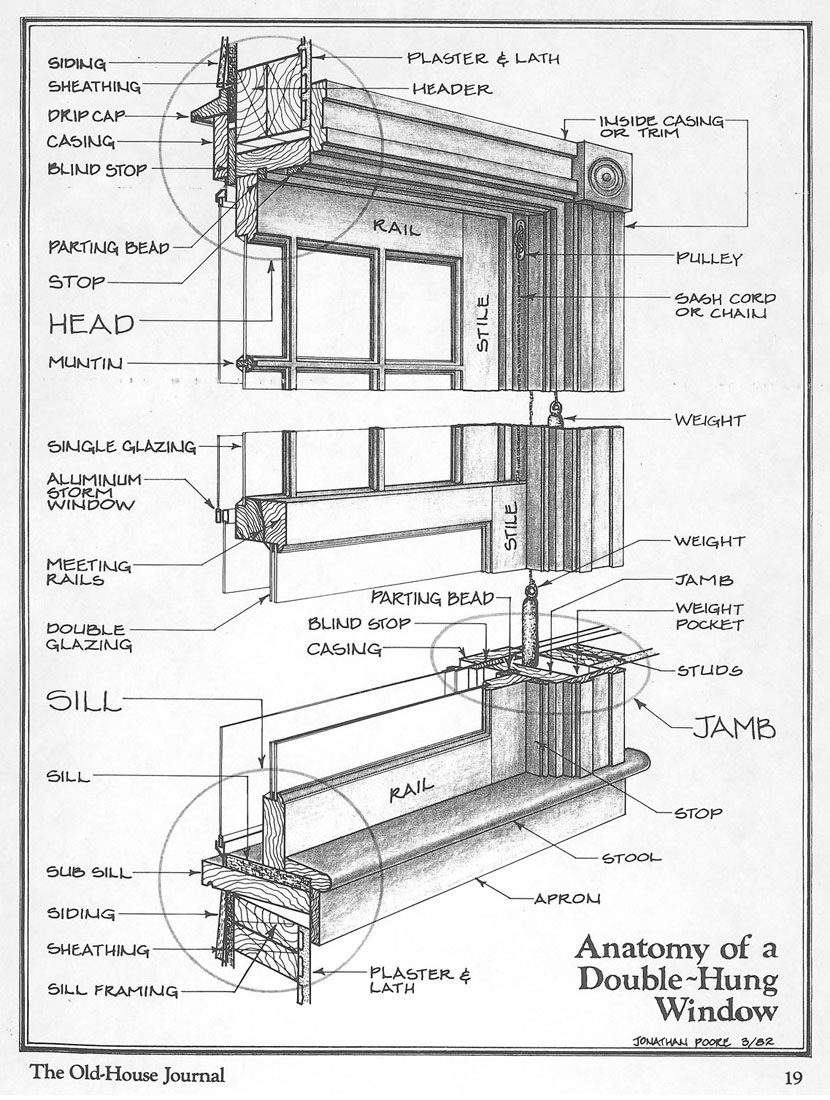 Double Hung Window Anatomy In Detail