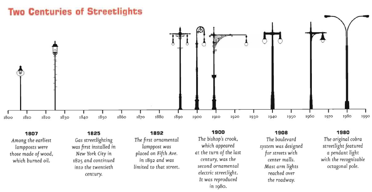 Streetlights Development