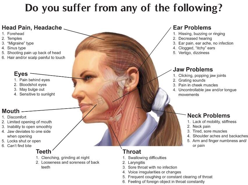 Head And Face Symptoms