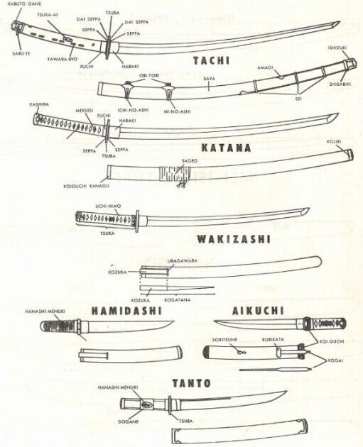 Japan Knives Anatomy