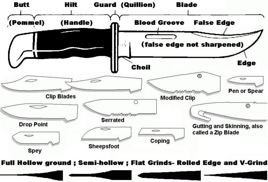 Knife Blade Structure Anatomy