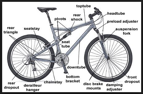 Bicycle Anatomical Parts Name
