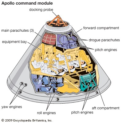 Apollo Comman Module Diagram