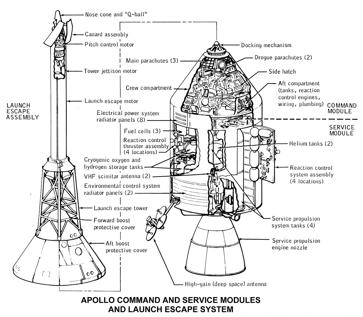 Apollo Command And Service Module Launch Escape System Diagram