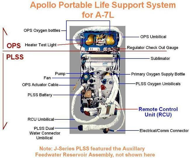 Apollo Portable Life Support System For A-7l Diagram