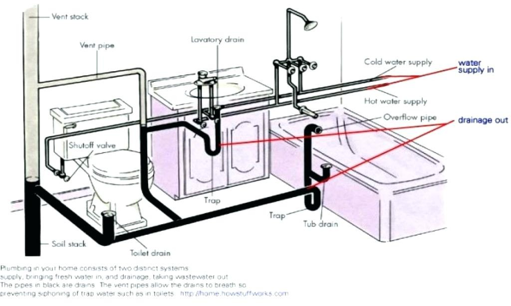Bathroom Plumbing System Diagram