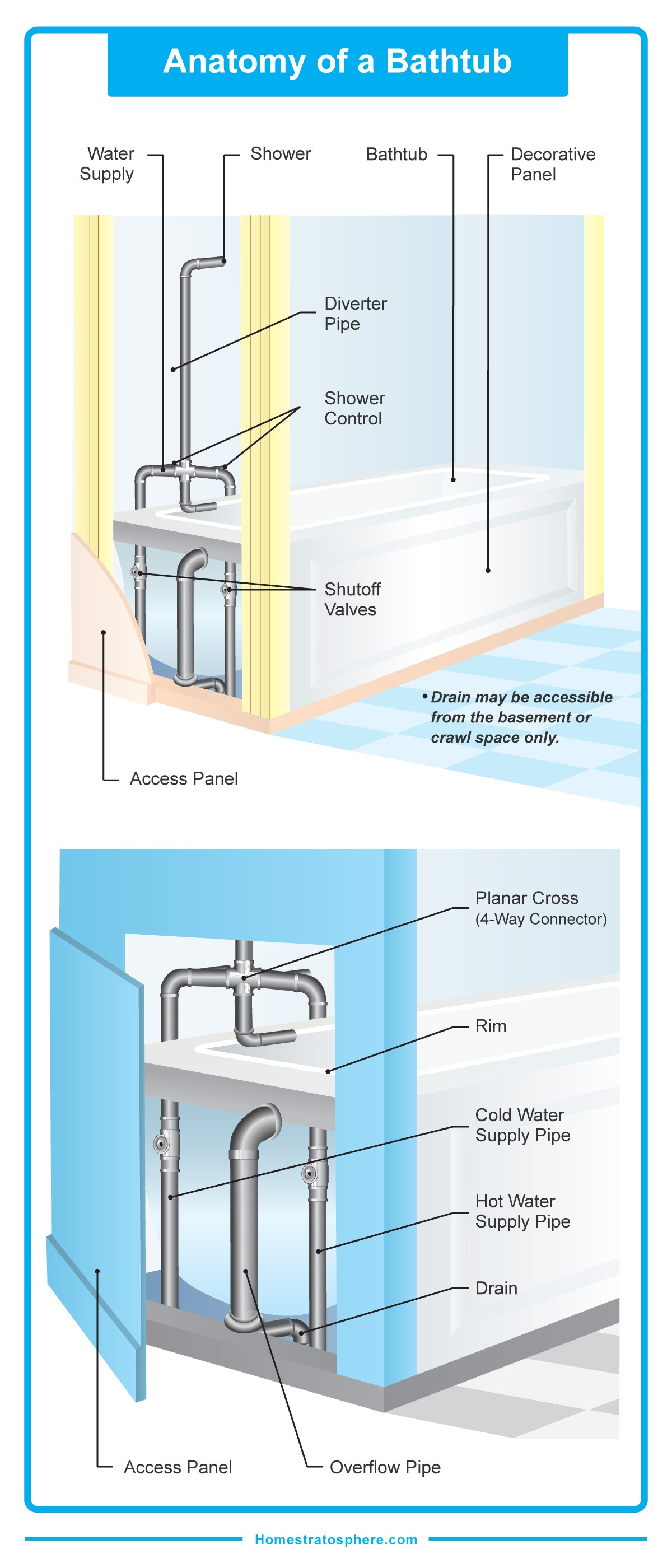 Bathtub Parts Name Detailed Diagram