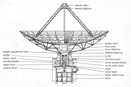 Canada Largest Radio Antenna Structure Diagram