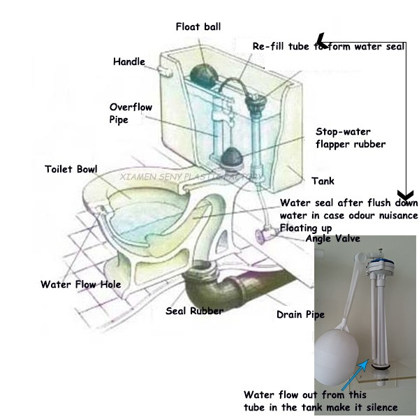 Cistern Float Valve For Toilet Structure Diagram