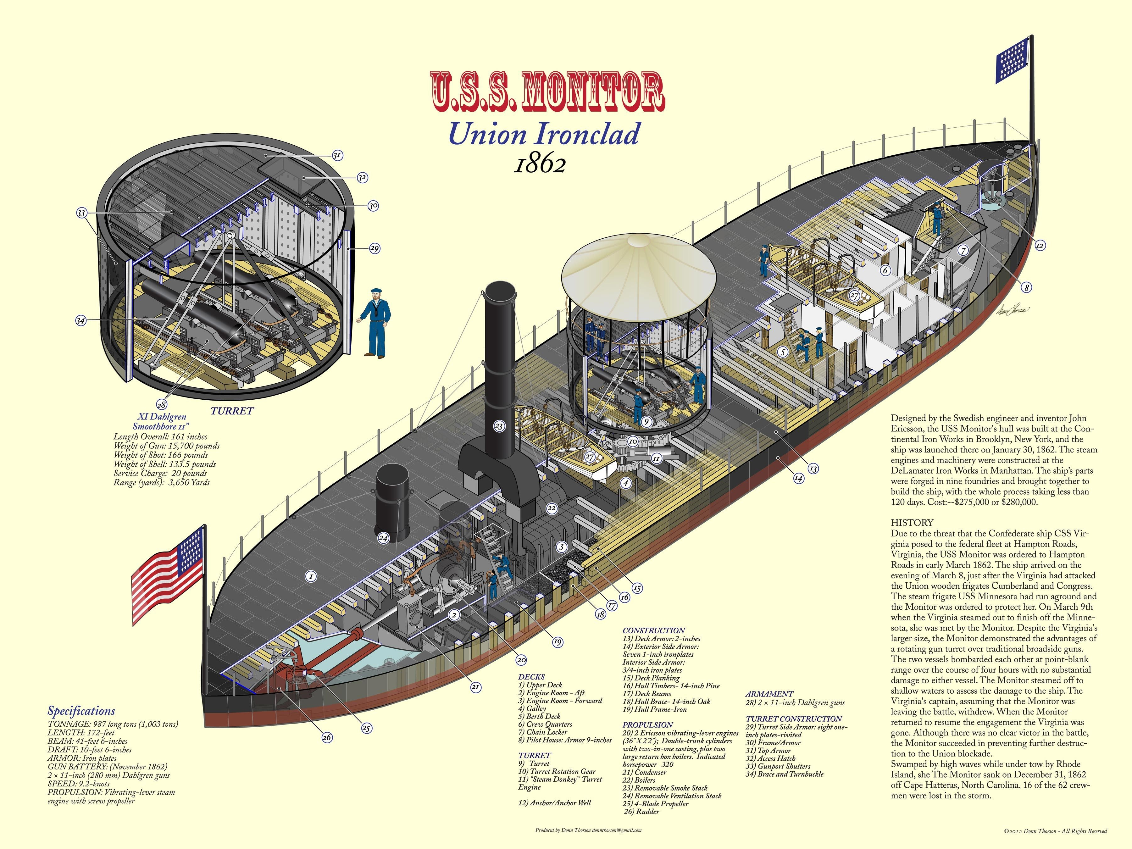 U S S Monitor Union Ironclad 1862 Structure Diagram