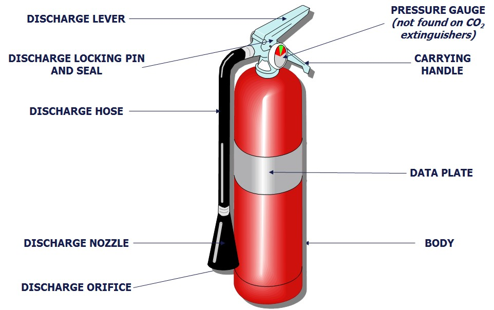 Detail About Fire Extinguisher Diagram