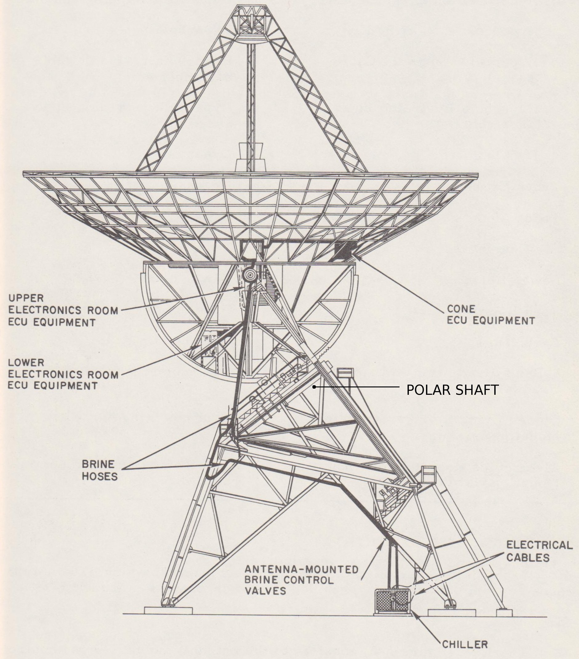 Dss 51 - Sister Antennas Diagram