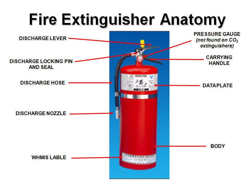 Fire Extinguisher Anatomy Diagram