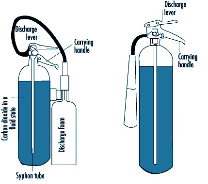 Fire Extinguisher Sectional Anatomy Diagram