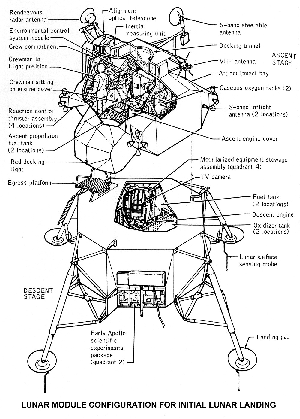 Lunar Module Configuration For Initial Lunar Landing Diagram