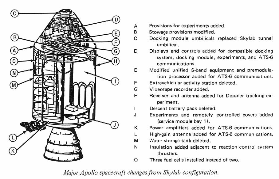 Major Apollo Spacecraft Changes From Skylab Configuration Diagram