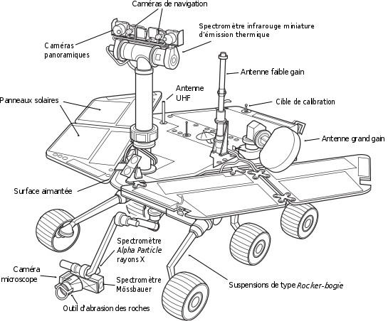 Mars Exploration Shuttle Diagram