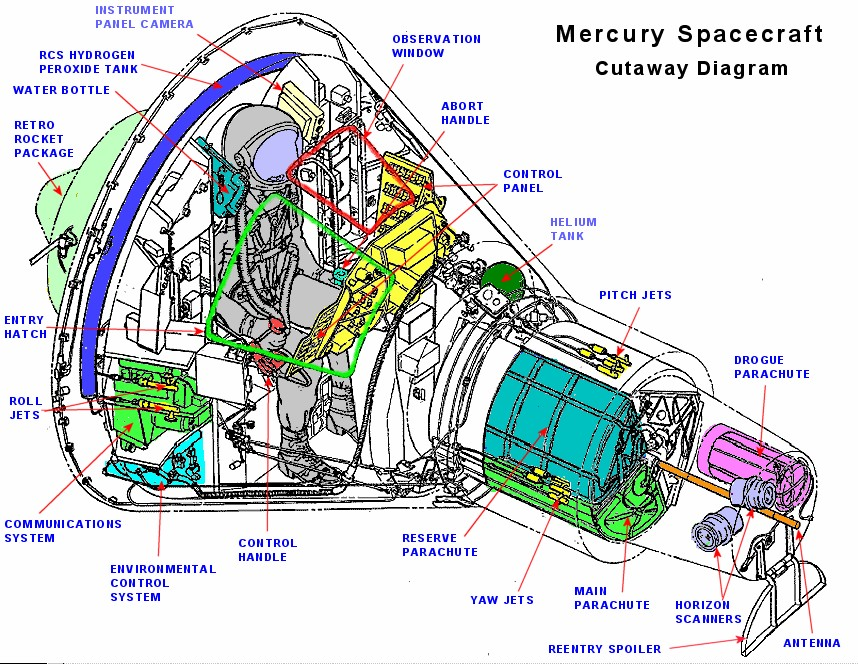 Mercury Spacecraft Cutaway Diagram