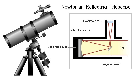 Newtonian Reflecting Telescope Diagram