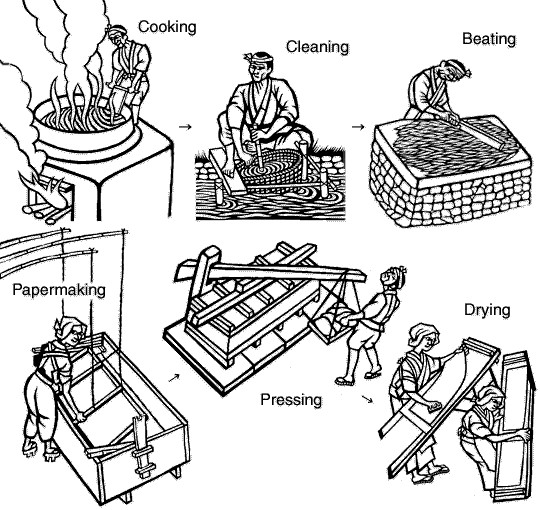 Paper Making Process In Old Japanese Period