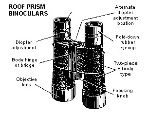 Roof Prism Binoculars Structure Diagram