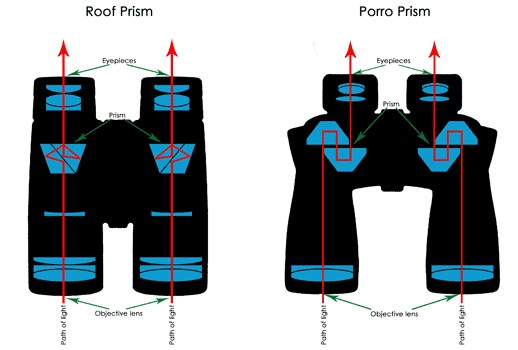 Roof Prism And Porro Prism Binoculars Function Diagram