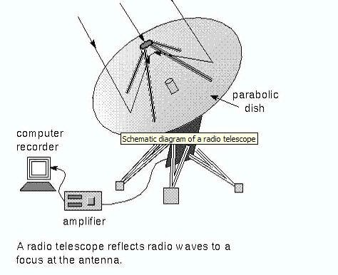 Schematic Diagram Of A Radio Telescope Diagram