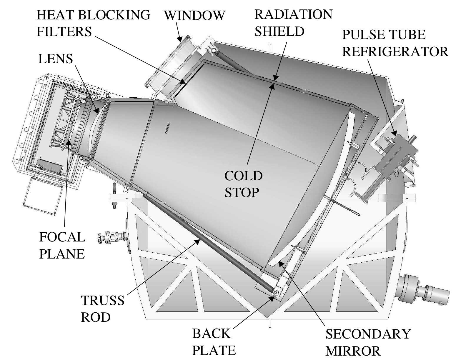 Section Through The Receiver And Optics Cryostats Of 10 Meter South Pole Telescope Diagram
