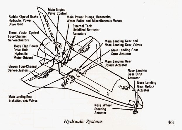 Space Shuttle Hydraulic Systems Credit Nasa