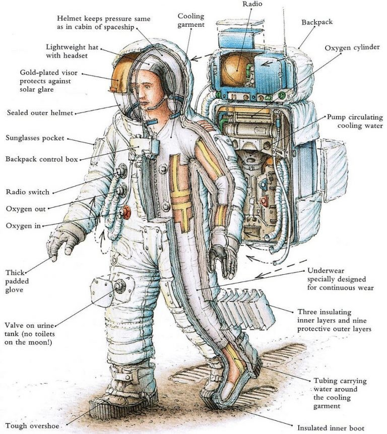 Space Suit Structure Diagram