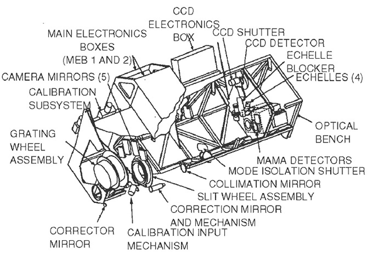 Space Telescope Imaging Spectrograph Stis Structure Diagram