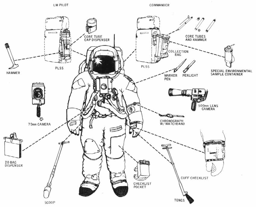 Spacesuit Equipment Diagram