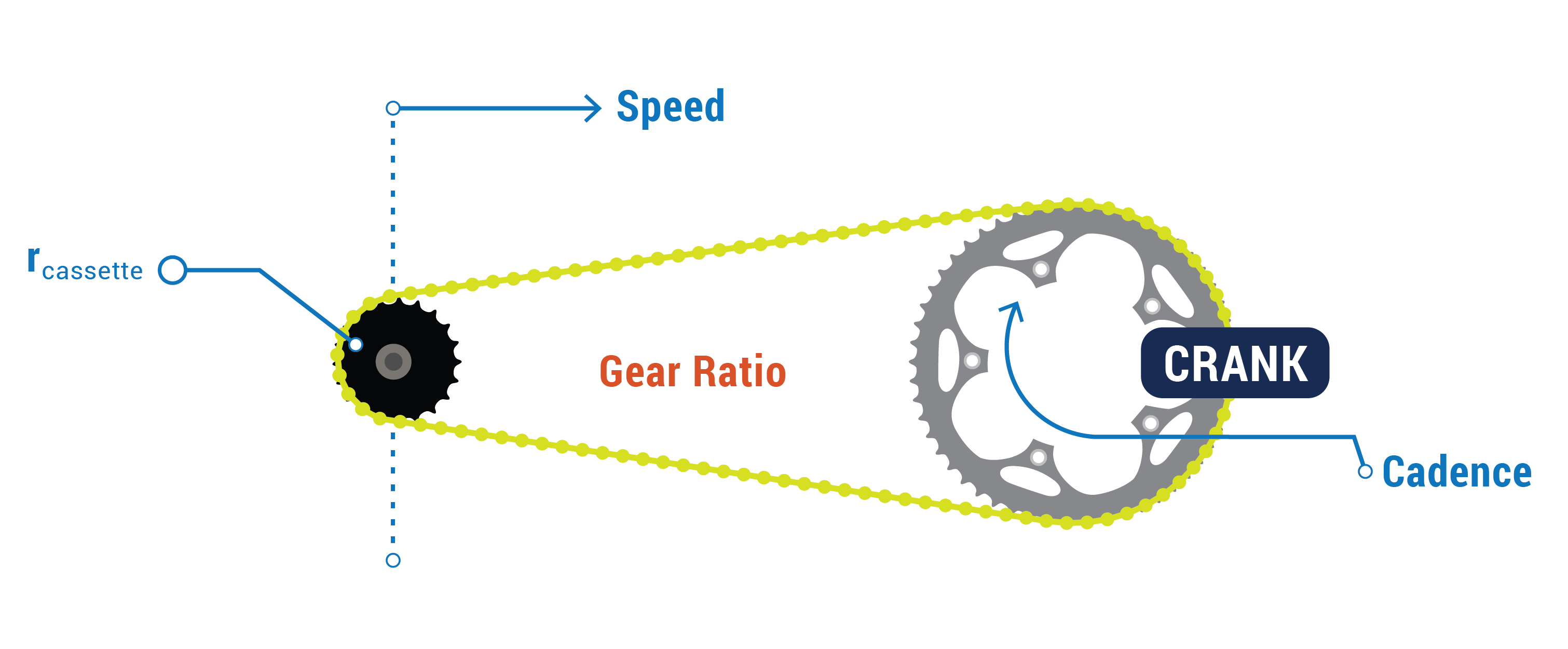 Bike Gear Diagram