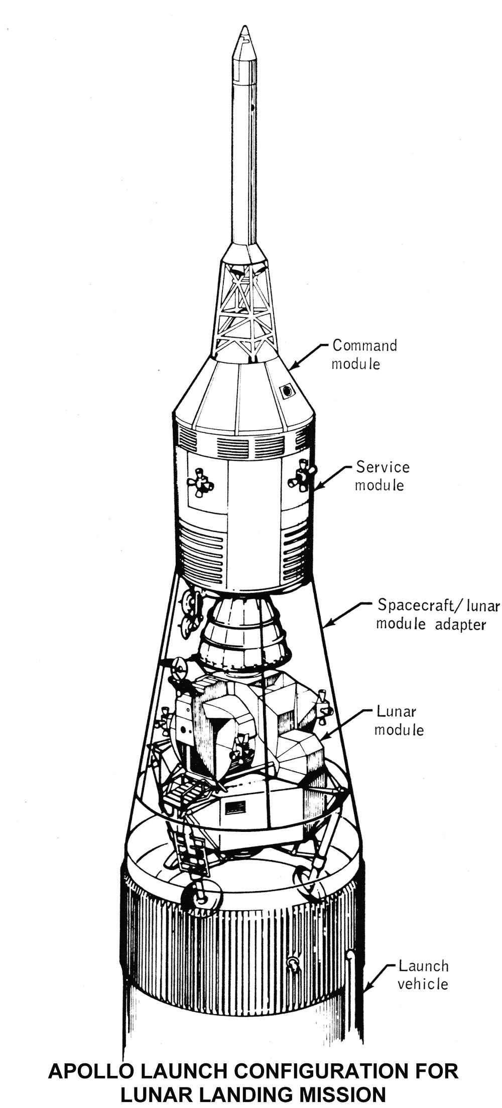 Apollo Launch Configuration For Lunar Landing Mission Spaceship Structure Diagram